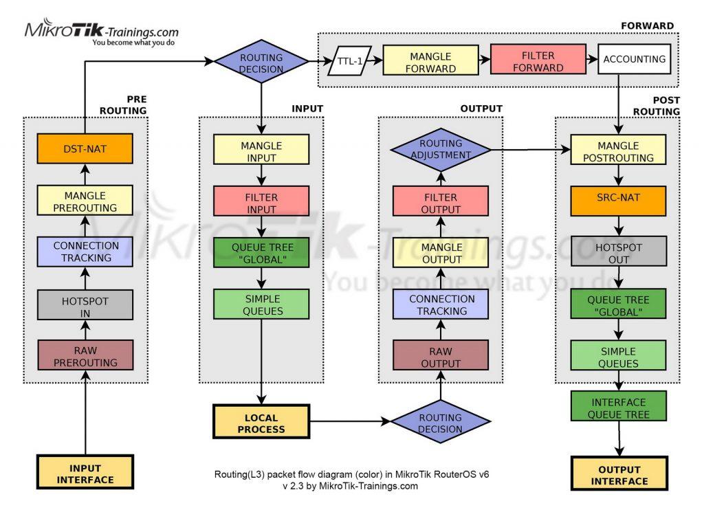 Диаграмма движения пакетов в роутере Микротик